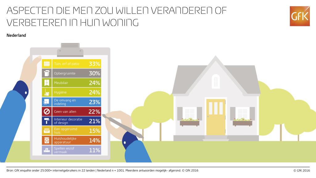 Infographic_-_Home_improvement_-Nederland